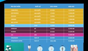 Bảng giá trồng răng implant nha khoa Lạc Việt